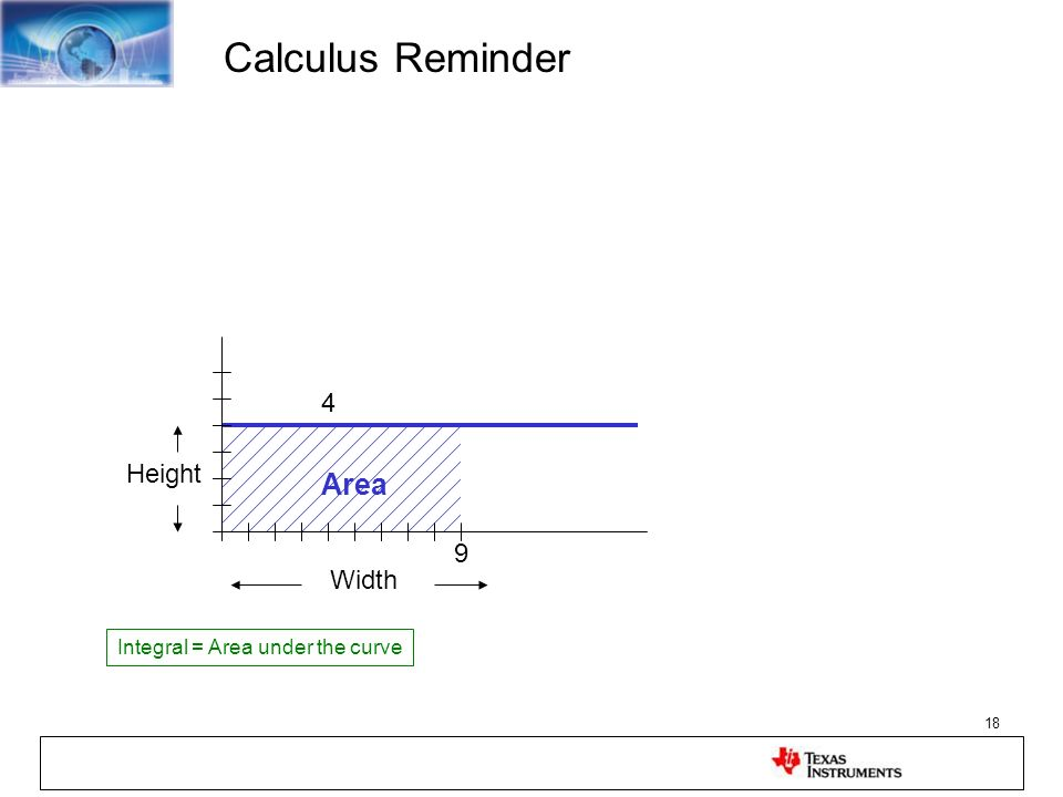 18 Calculus Reminder Height Width 4 9 Area Integral = Area under the curve