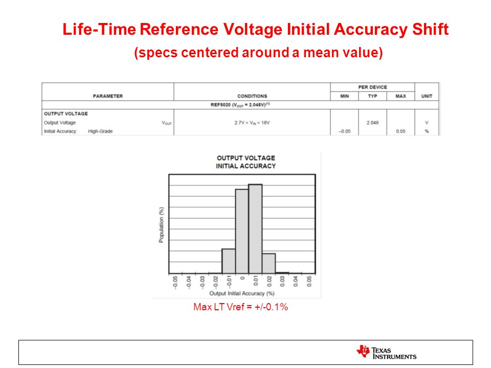 Life-Time Reference Voltage Initial Accuracy Shift (specs centered around a mean value) Max LT Vref = +/-0.1%