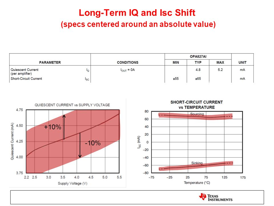 Long-Term IQ and Isc Shift (specs centered around an absolute value) +10% -10%