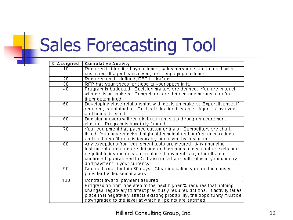 Hilliard Consulting Group, Inc.12 Sales Forecasting Tool