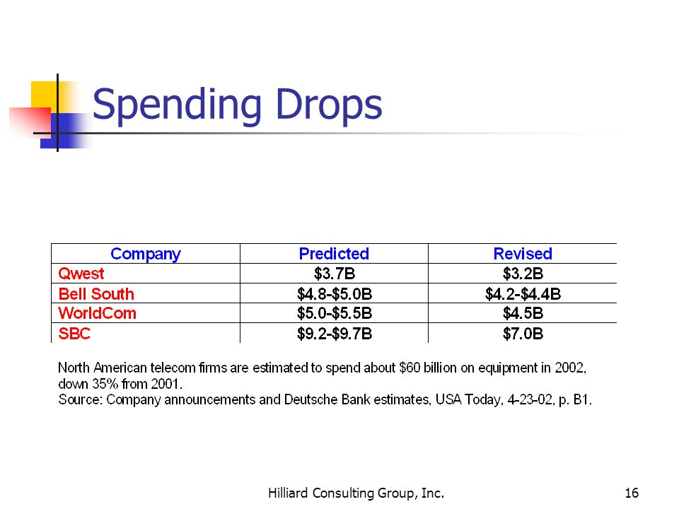 Hilliard Consulting Group, Inc.16 Spending Drops