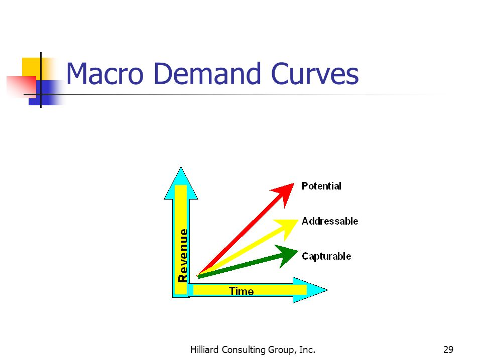 Hilliard Consulting Group, Inc.29 Macro Demand Curves