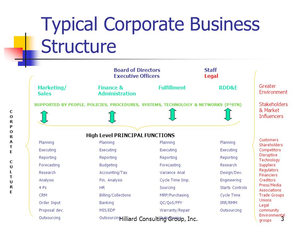 Hilliard Consulting Group, Inc.3 Typical Corporate Business Structure Board of DirectorsStaff Executive OfficersLegal Marketing/Finance &FulfillmentRD