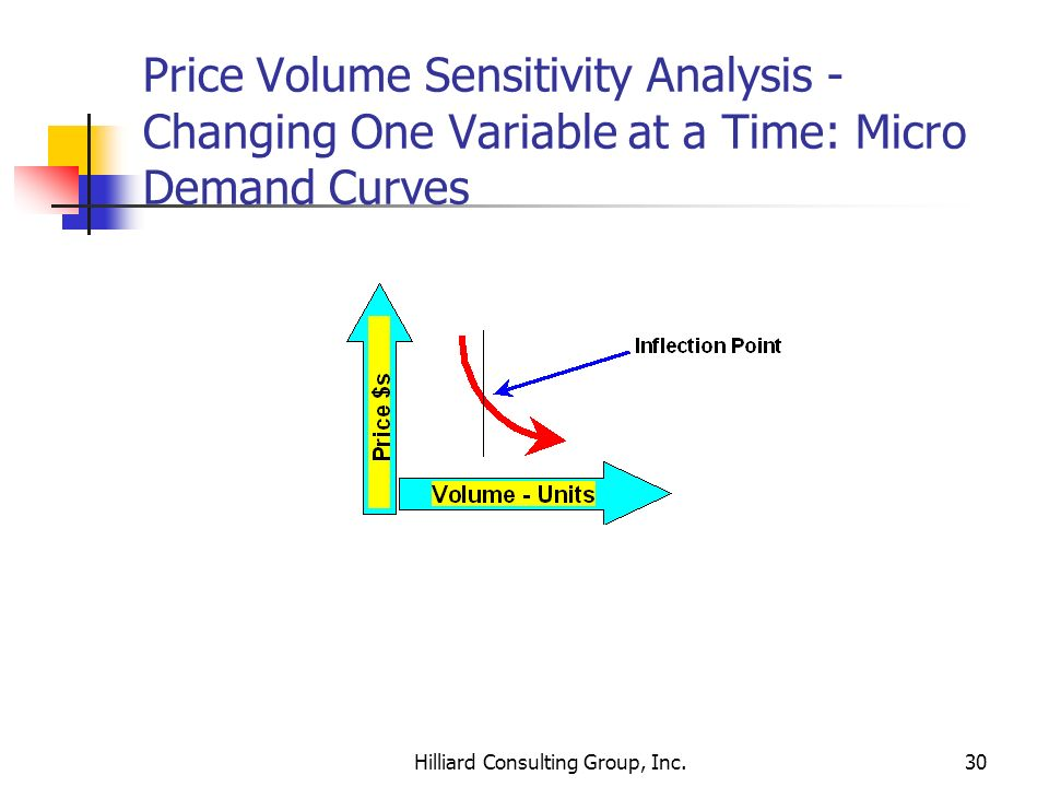 Hilliard Consulting Group, Inc.30 Price Volume Sensitivity Analysis - Changing One Variable at a Time: Micro Demand Curves