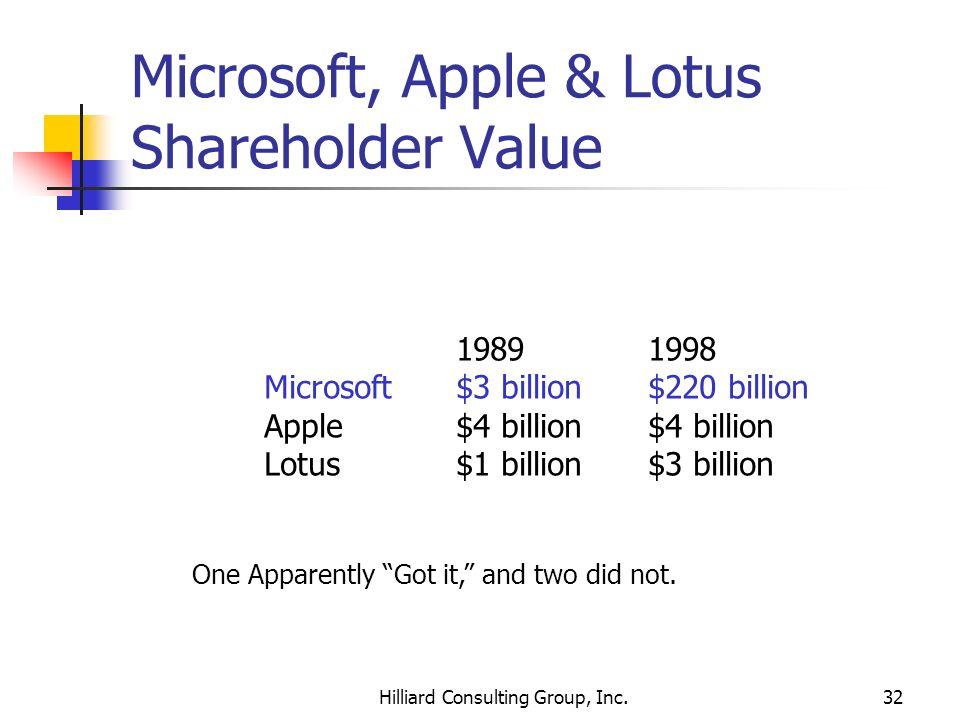 Hilliard Consulting Group, Inc.32 Microsoft, Apple & Lotus Shareholder Value 19891998 Microsoft$3 billion$220 billion Apple$4 billion$4 billion Lotus$