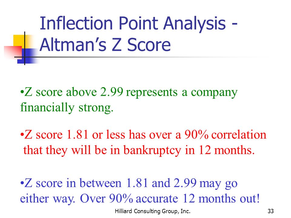 Hilliard Consulting Group, Inc.33 Inflection Point Analysis - Altmans Z Score Z score above 2.99 represents a company financially strong. Z score 1.81