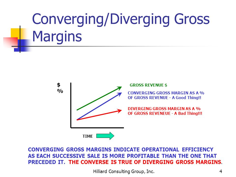 Hilliard Consulting Group, Inc.4 Converging/Diverging Gross Margins GROSS REVENUE $ CONVERGING GROSS MARGIN AS A % OF GROSS REVENUE - A Good Thing!! D