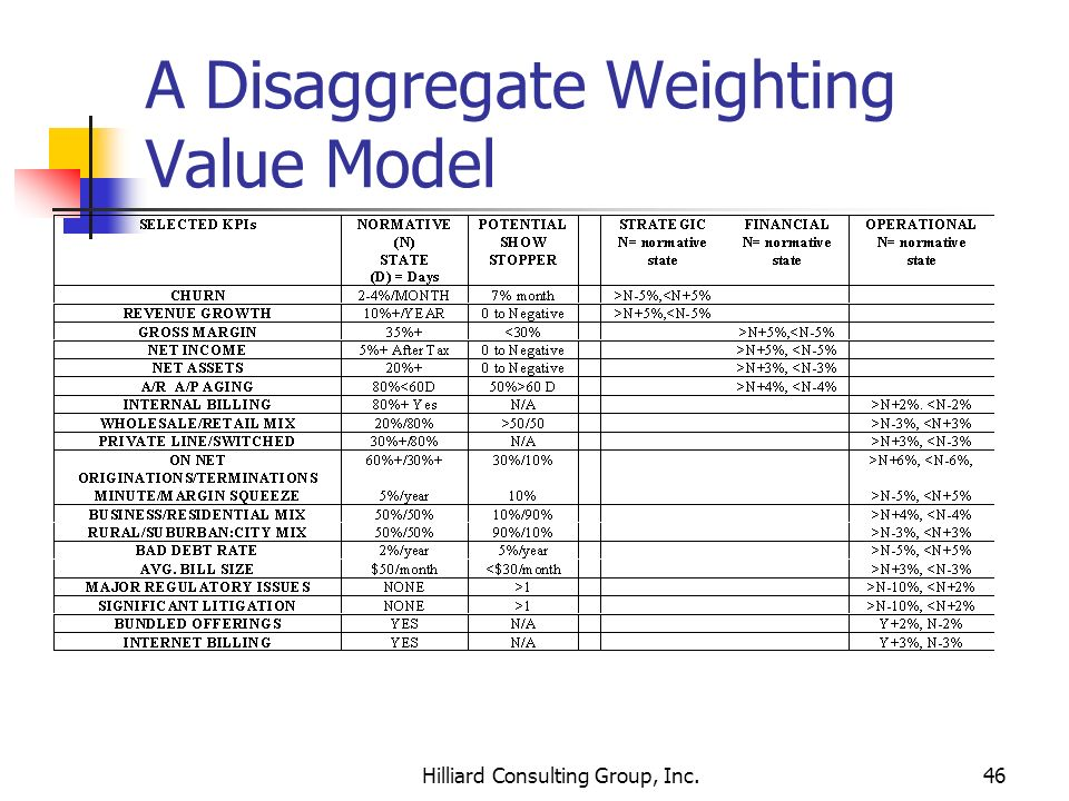 Hilliard Consulting Group, Inc.46 A Disaggregate Weighting Value Model