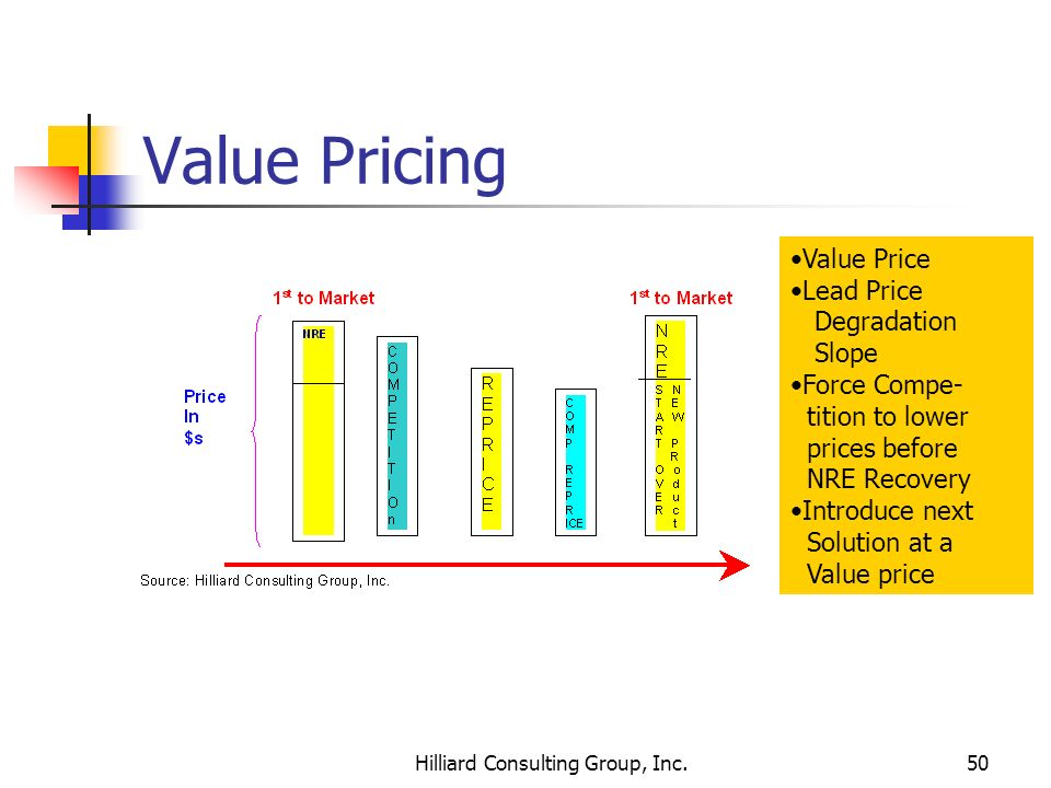 Hilliard Consulting Group, Inc.50 Value Pricing Value Price Lead Price Degradation Slope Force Compe- tition to lower prices before NRE Recovery Intro