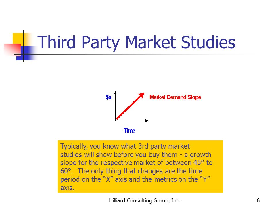 Hilliard Consulting Group, Inc.6 Third Party Market Studies Typically, you know what 3rd party market studies will show before you buy them - a growth