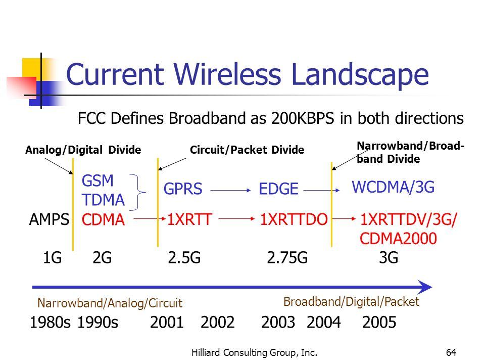 Hilliard Consulting Group, Inc.64 Current Wireless Landscape Narrowband/Analog/Circuit Broadband/Digital/Packet GSM TDMA CDMA 1XRTT1XRTTDO1XRTTDV/3G/