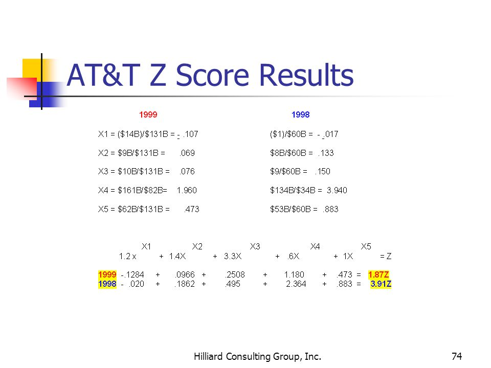 Hilliard Consulting Group, Inc.74 AT&T Z Score Results --