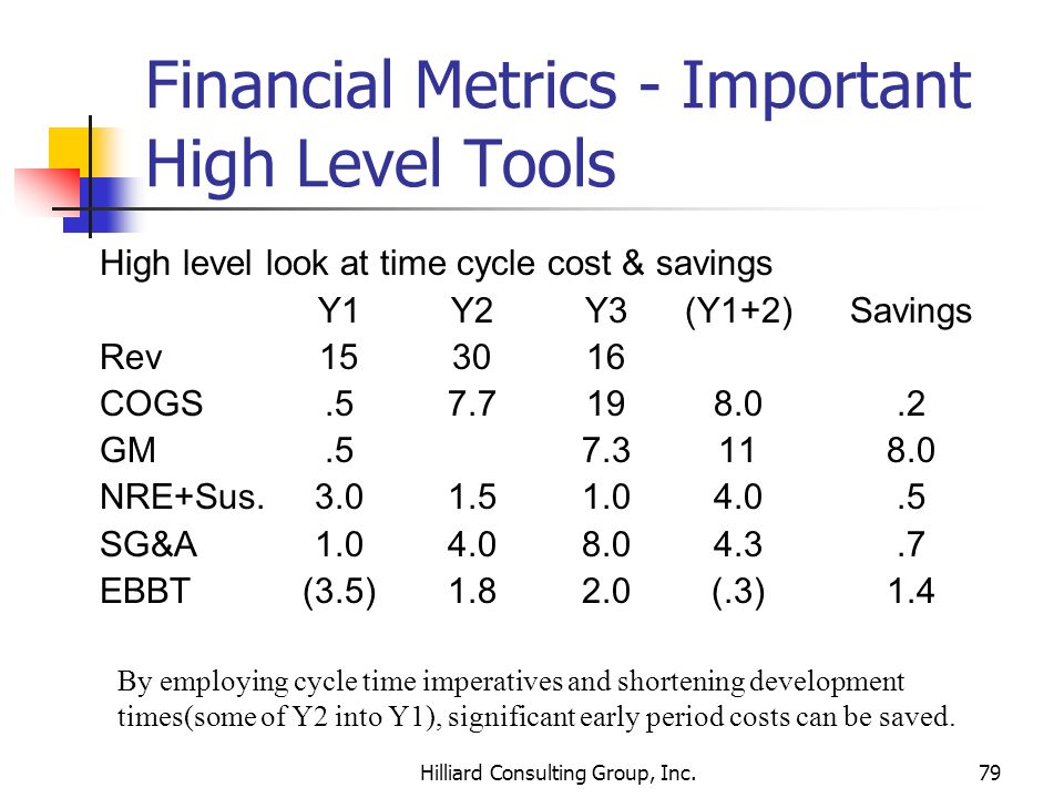 Hilliard Consulting Group, Inc.79 Financial Metrics - Important High Level Tools High level look at time cycle cost & savings Y1Y2Y3(Y1+2)Savings Rev1
