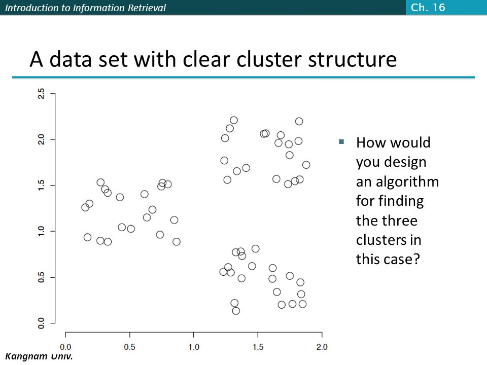 Introduction to Information Retrieval Kangnam Univ. A data set with clear cluster structure How would you design an algorithm for finding the three cl