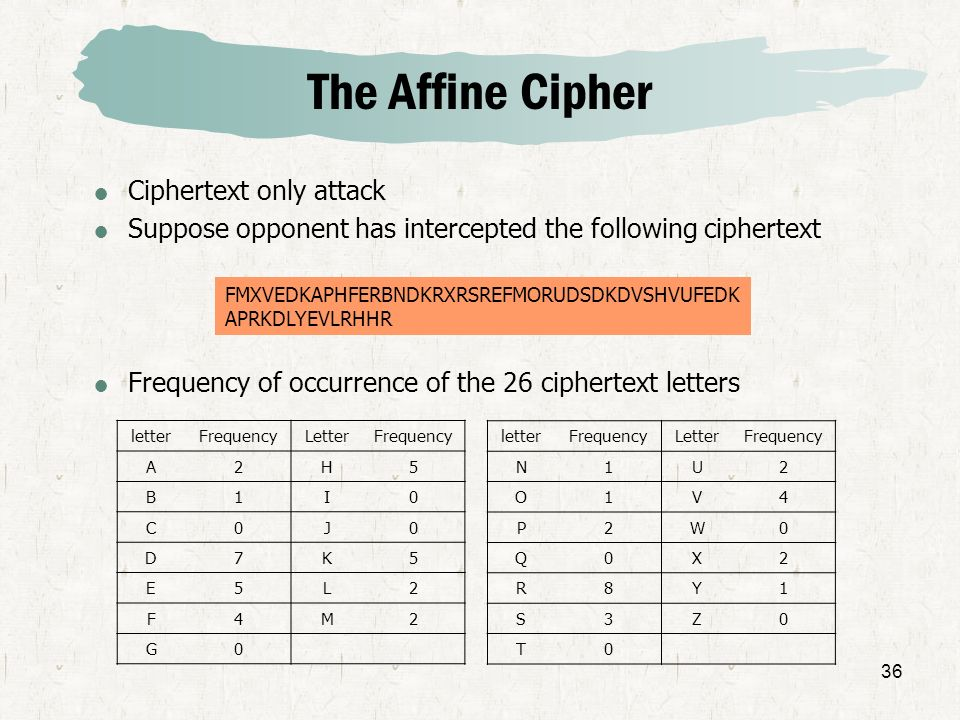 36 The Affine Cipher Ciphertext only attack Suppose opponent has intercepted the following ciphertext Frequency of occurrence of the 26 ciphertext let