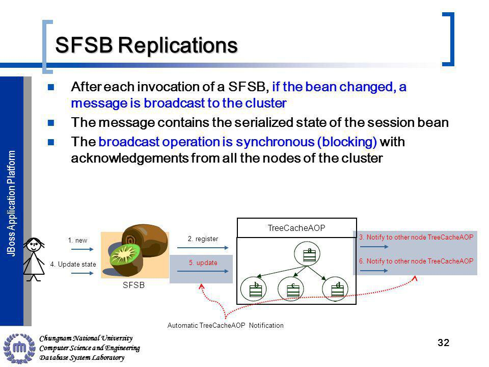 Chungnam National University Computer Science and Engineering Database System Laboratory JBoss Application ServerJBoss Application Platform SFSB Replications After each invocation of a SFSB, if the bean changed, a message is broadcast to the cluster The message contains the serialized state of the session bean The broadcast operation is synchronous (blocking) with acknowledgements from all the nodes of the cluster 32 TreeCacheAOP SFSB 2.
