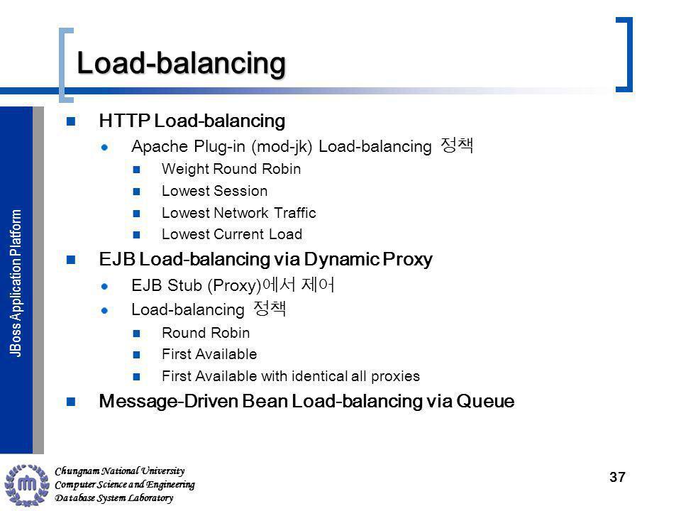 Chungnam National University Computer Science and Engineering Database System Laboratory JBoss Application ServerJBoss Application Platform Load-balan