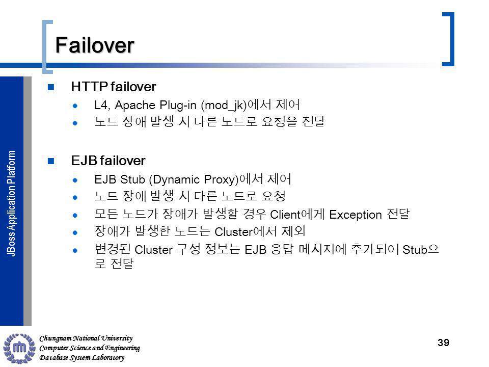 Chungnam National University Computer Science and Engineering Database System Laboratory JBoss Application ServerJBoss Application Platform Failover H