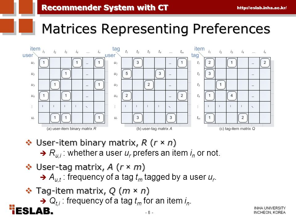 - 8 - INHA UNIVERSITY INCHEON, KOREA http://eslab.inha.ac.kr/ Matrices Representing Preferences User-item binary matrix, R (r × n) User-item binary ma