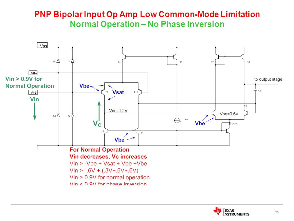 25 PNP Bipolar Input Op Amp Low Common-Mode Limitation Normal Operation – No Phase Inversion