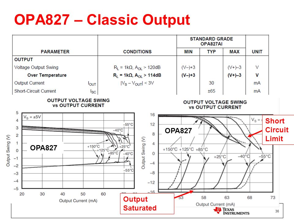 36 OPA827 – Classic Output OPA827 Short Circuit Limit Output Saturated