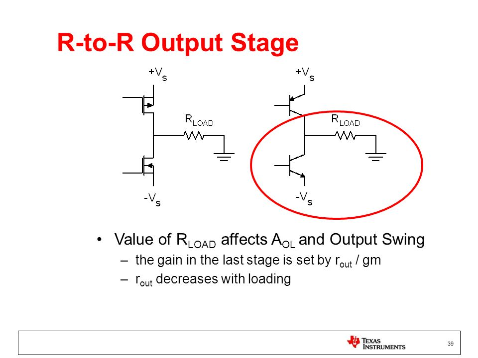 39 R-to-R Output Stage Value of R LOAD affects A OL and Output Swing –the gain in the last stage is set by r out / gm –r out decreases with loading