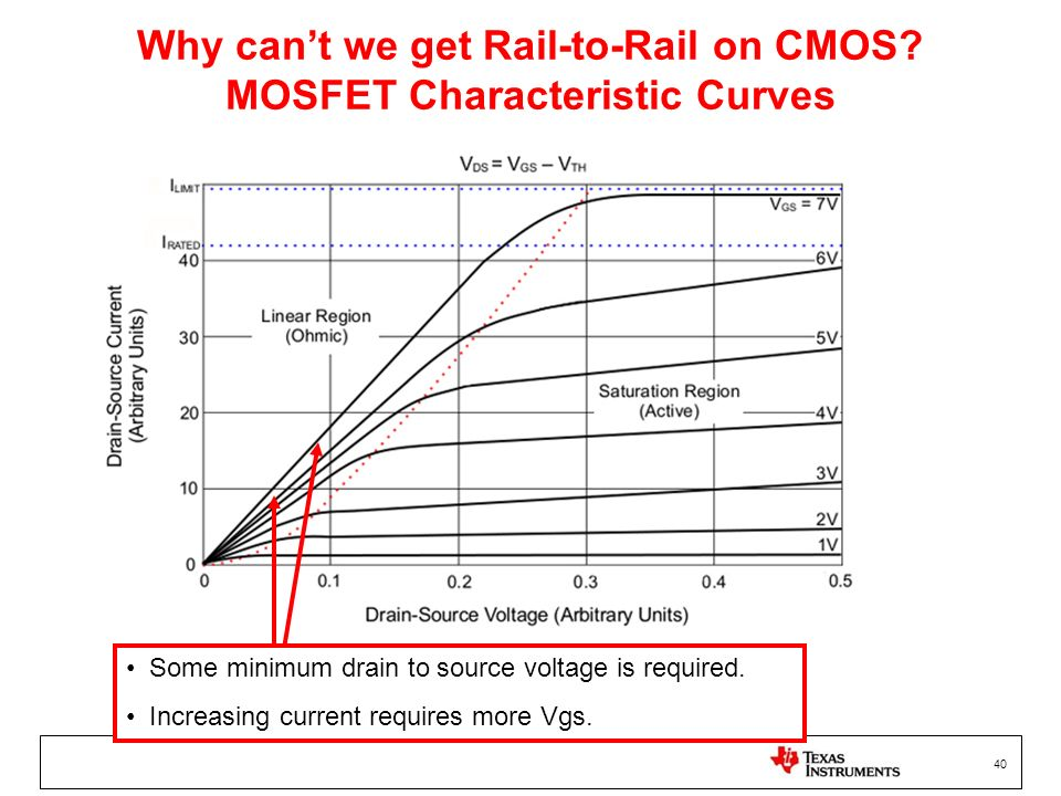 40 Why cant we get Rail-to-Rail on CMOS? MOSFET Characteristic Curves Some minimum drain to source voltage is required. Increasing current requires mo