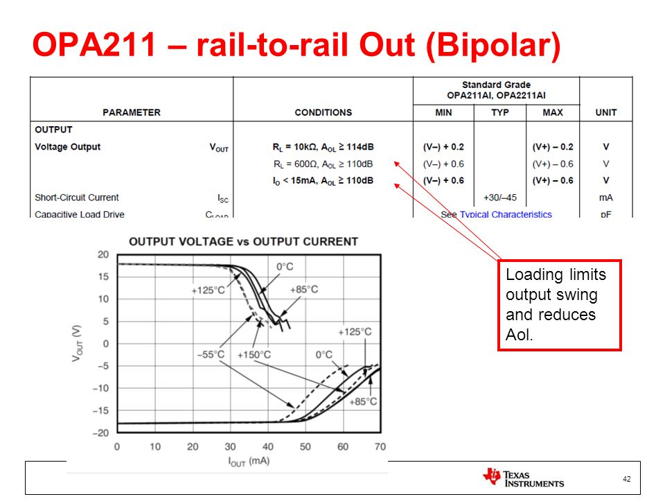 42 OPA211 – rail-to-rail Out (Bipolar) Loading limits output swing and reduces Aol.