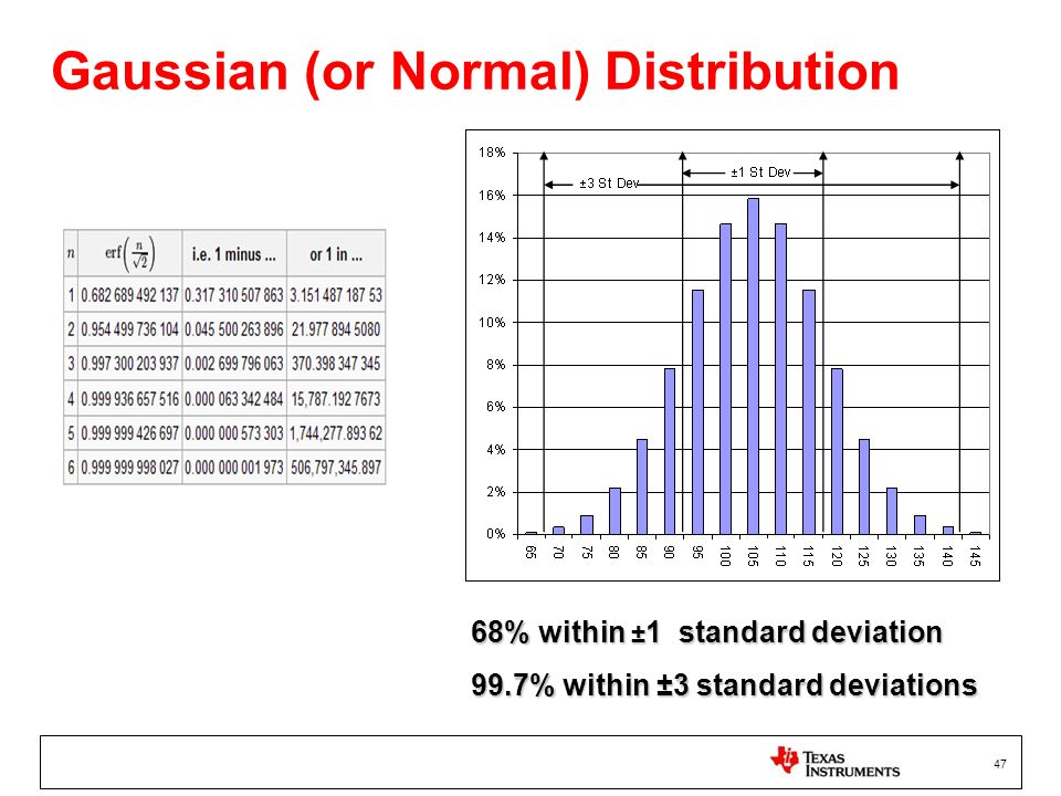 47 Gaussian (or Normal) Distribution 68% within ± 1 standard deviation 99.7% within ±3 standard deviations