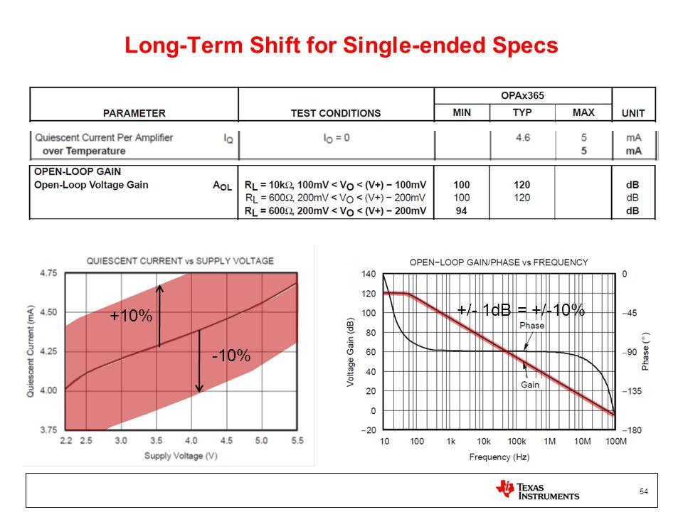 54 Long-Term Shift for Single-ended Specs +10% -10% +/- 1dB = +/-10%