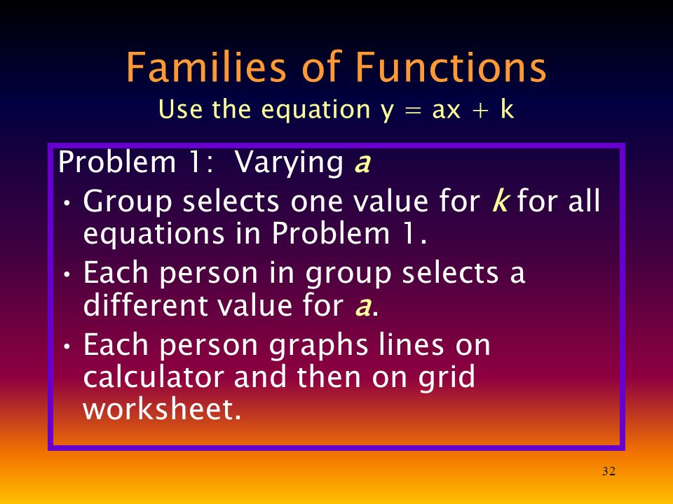 32 Families of Functions Use the equation y = ax + k Problem 1: Varying a Group selects one value for k for all equations in Problem 1. Each person in