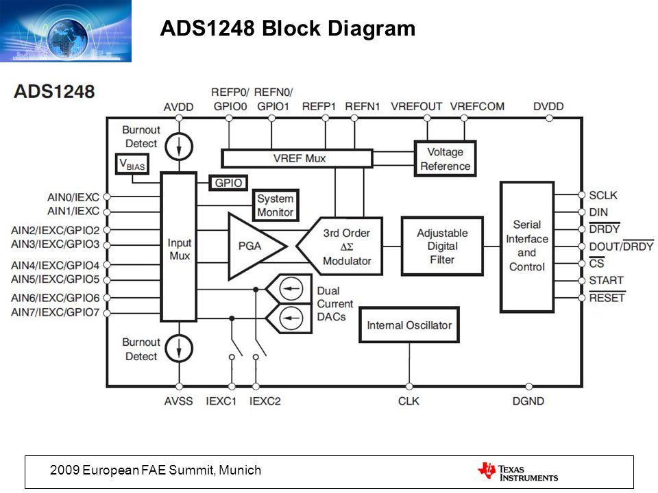 2009 European FAE Summit, Munich ADS1248 Block Diagram