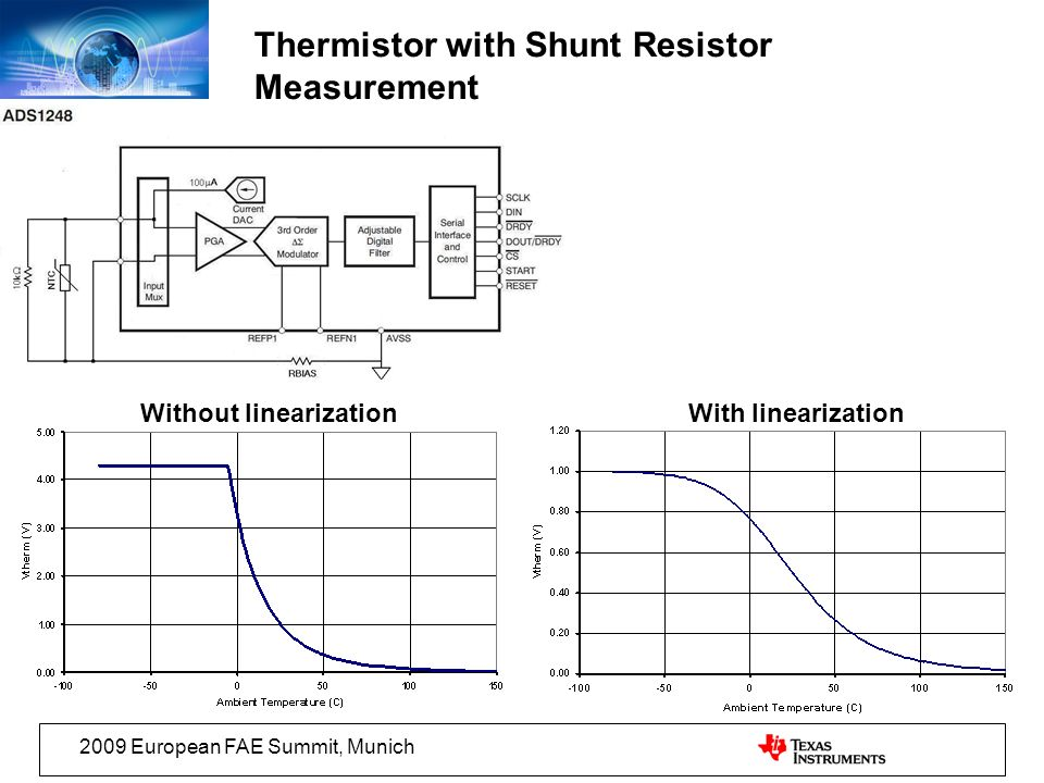 2009 European FAE Summit, Munich Thermistor with Shunt Resistor Measurement Without linearizationWith linearization