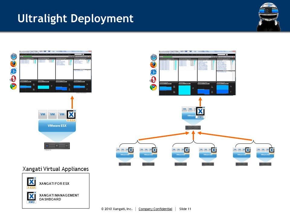 © 2010 Xangati, Inc. Company Confidential Slide 11 Ultralight Deployment Xangati Virtual Appliances XANGATI FOR ESX XANGATI MANAGEMENT DASHBOARD