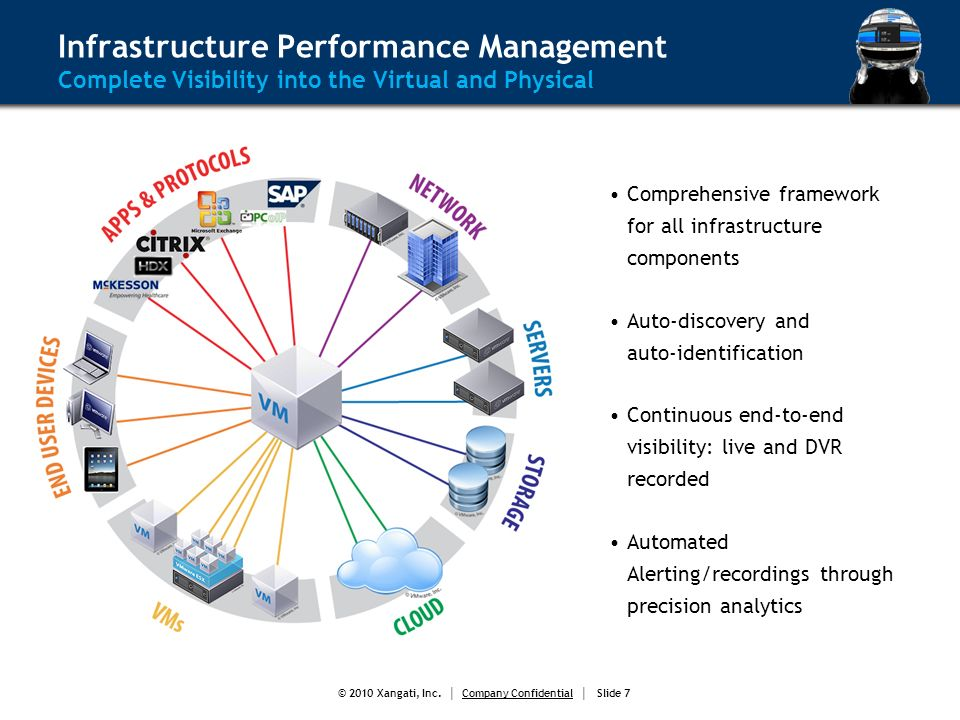 © 2010 Xangati, Inc. Company Confidential Slide 7 Infrastructure Performance Management Complete Visibility into the Virtual and Physical Comprehensiv