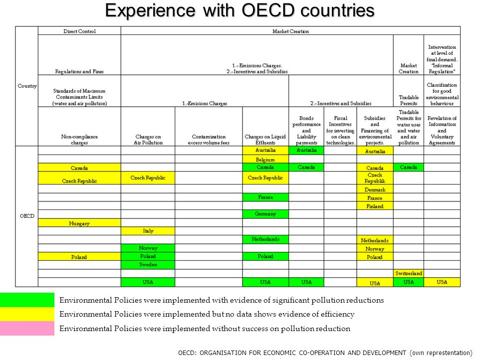 Experience with OECD countries OECD: ORGANISATION FOR ECONOMIC CO-OPERATION AND DEVELOPMENT (own represtentation) Environmental Policies were implemen