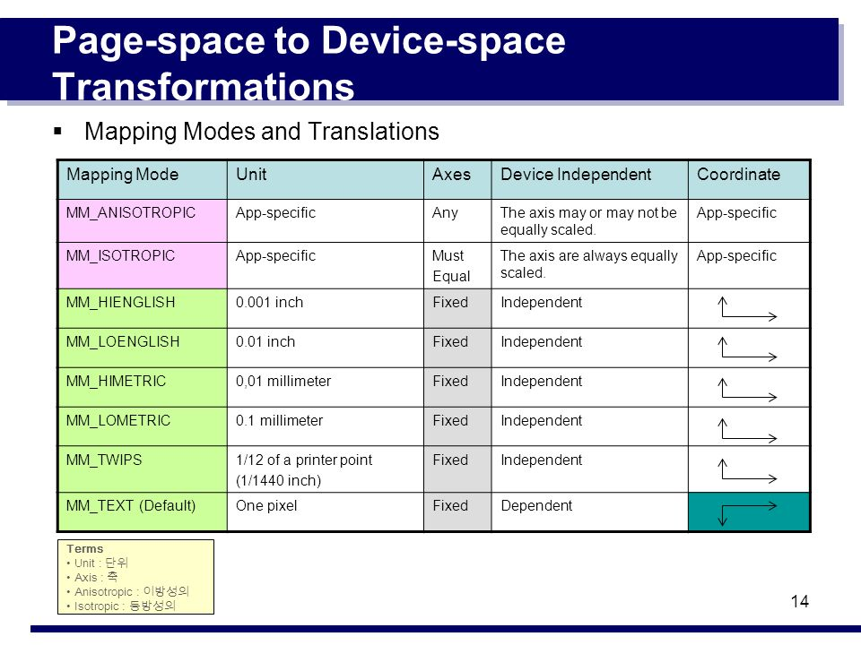 14 Page-space to Device-space Transformations Mapping Modes and Translations Mapping ModeUnitAxesDevice IndependentCoordinate MM_ANISOTROPICApp-specificAnyThe axis may or may not be equally scaled.
