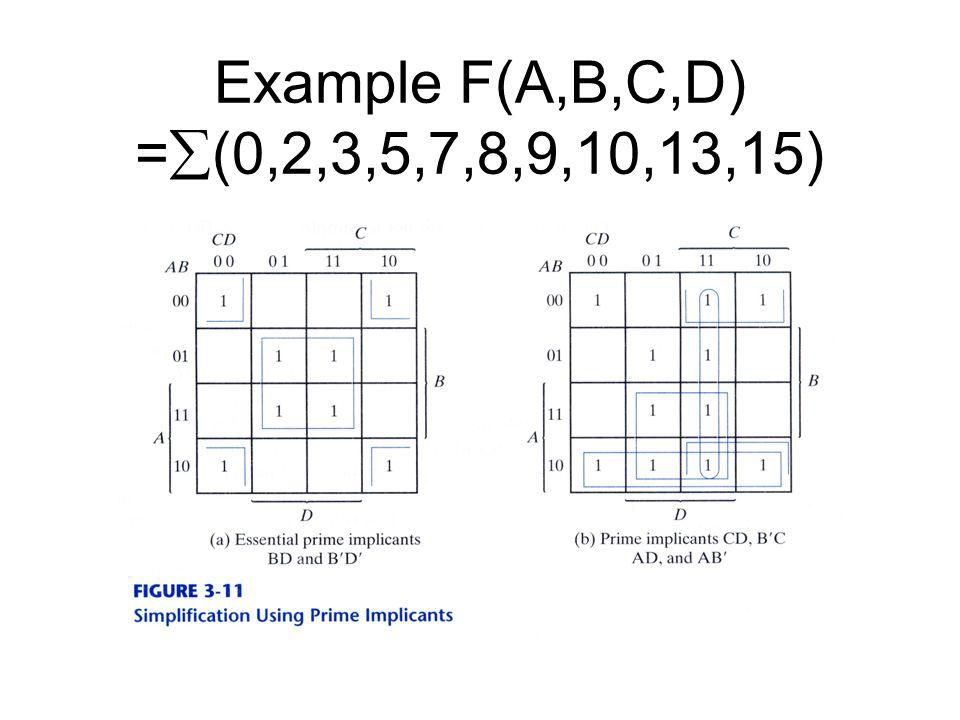 Example F(A,B,C,D) = (0,2,3,5,7,8,9,10,13,15)