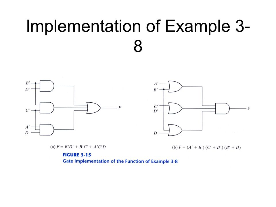 Implementation of Example 3- 8