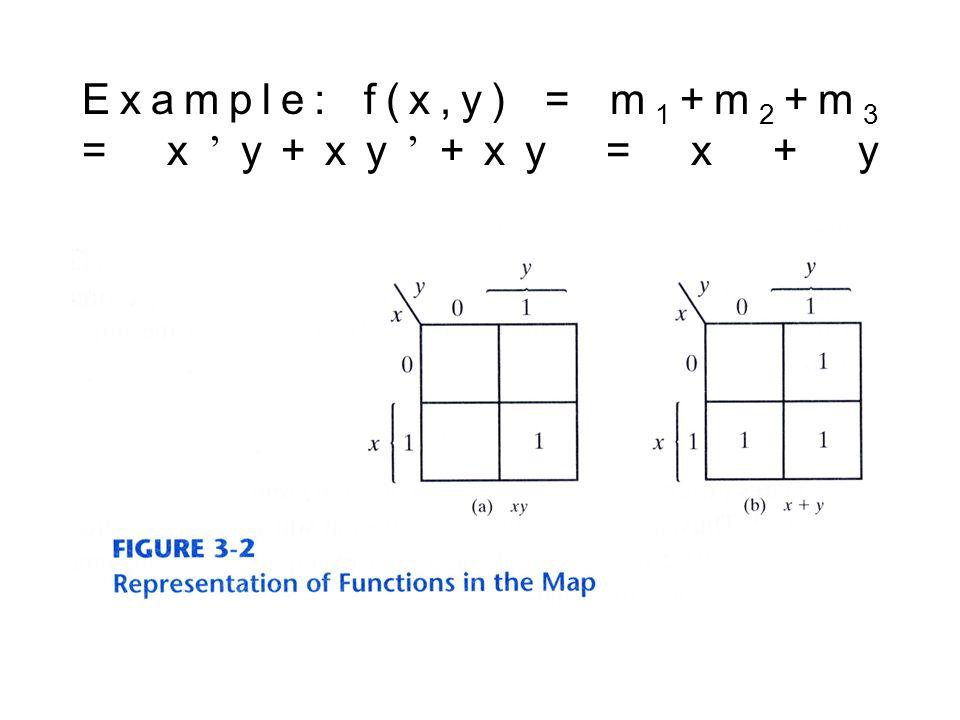 Example: f(x,y) = m 1 +m 2 +m 3 = x y+xy +xy = x + y