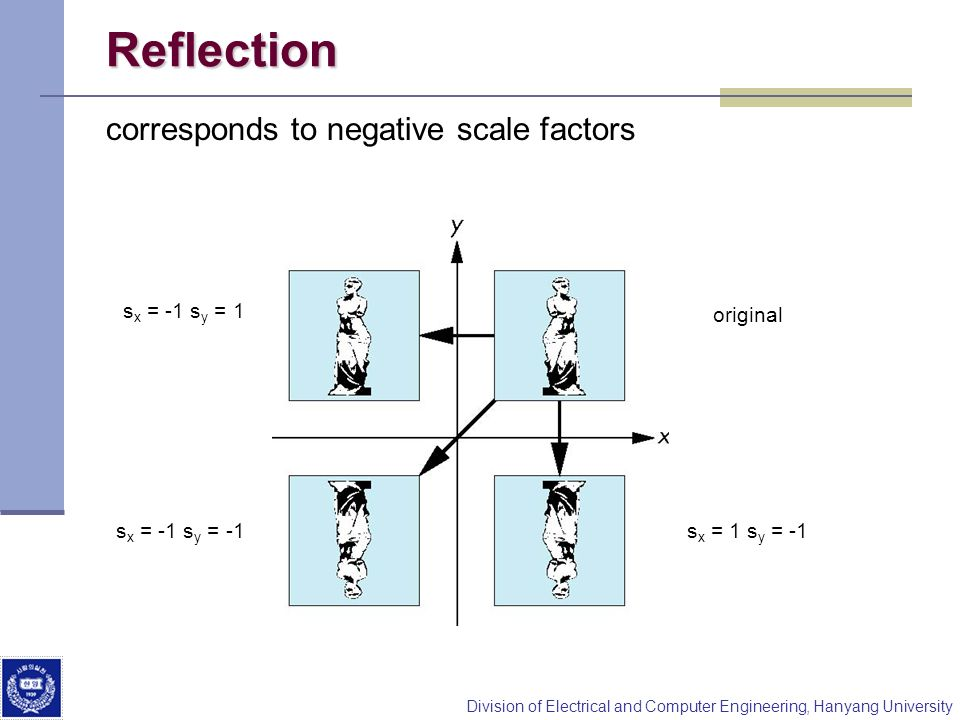 Division of Electrical and Computer Engineering, Hanyang University Reflection corresponds to negative scale factors original s x = -1 s y = 1 s x = -