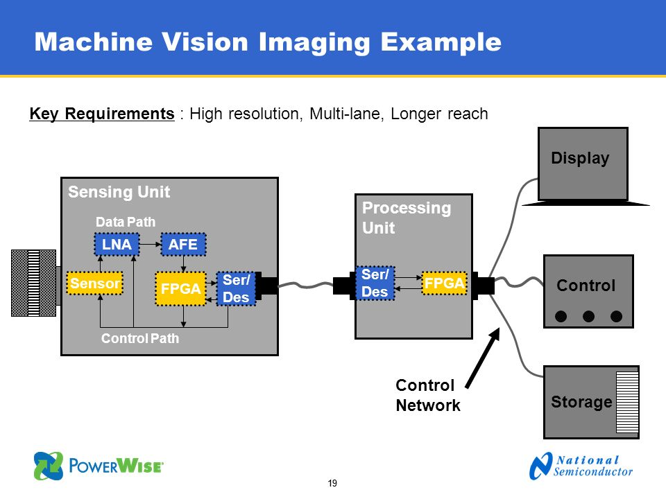 19 Machine Vision Imaging Example Sensing Unit Display Control Processing Unit Storage Sensor LNAAFE Ser/ Des Control Path Data Path FPGA Ser/ Des Key