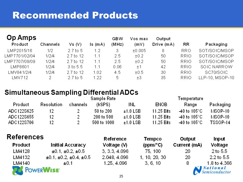 25 Recommended Products References Op Amps Simultaneous Sampling Differential ADCs