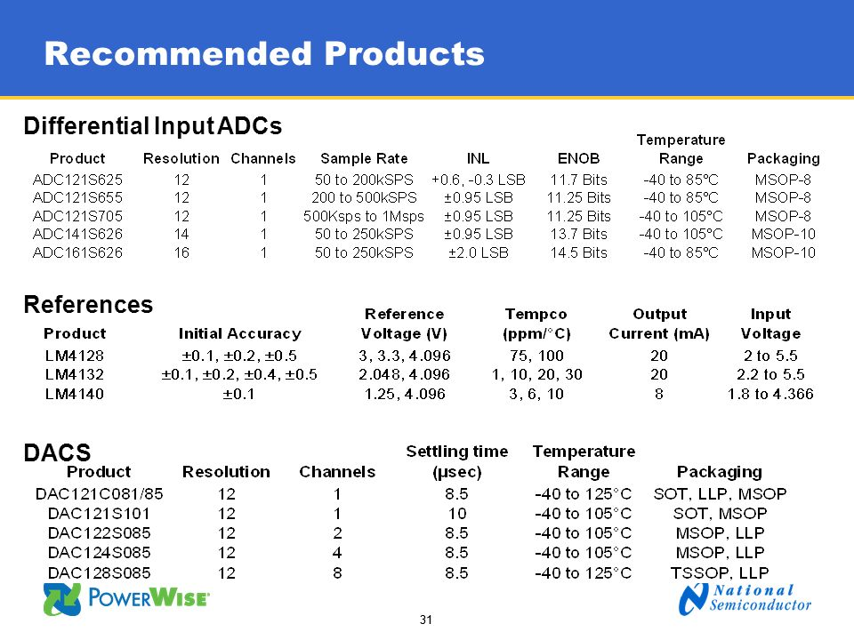 31 Recommended Products References Differential Input ADCs DACS