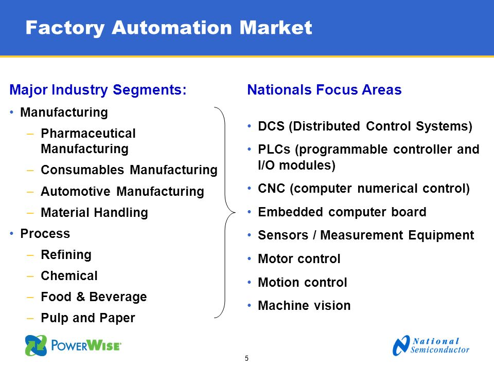 55 Factory Automation Market Major Industry Segments: Manufacturing –Pharmaceutical Manufacturing –Consumables Manufacturing –Automotive Manufacturing