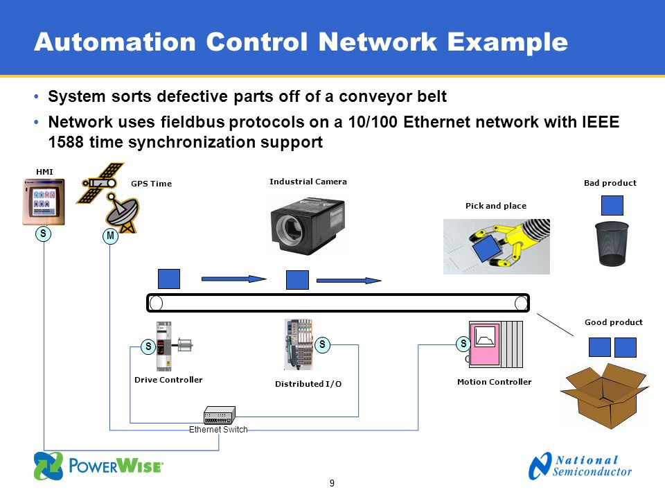 99 Automation Control Network Example System sorts defective parts off of a conveyor belt Network uses fieldbus protocols on a 10/100 Ethernet network