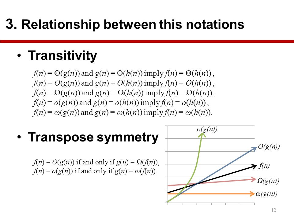 13 3. Relationship between this notations f(n) O(g(n)) o(g(n)) ω(g(n)) Ω(g(n)) Transitivity Transpose symmetry f(n) = Θ(g(n)) and g(n) = Θ(h(n)) imply