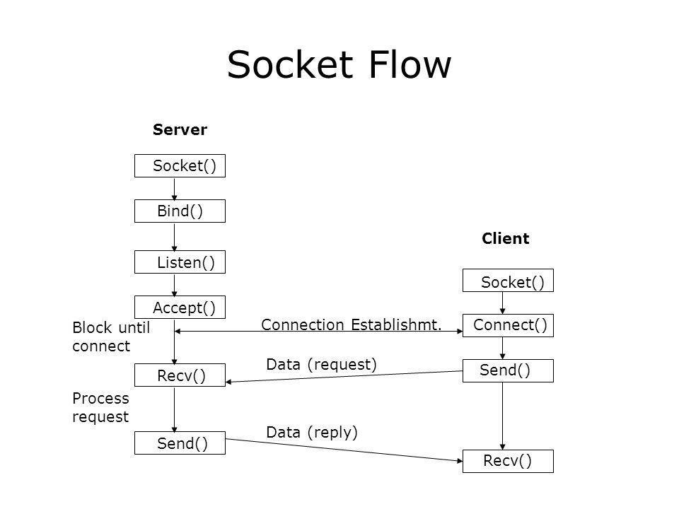 Socket Flow Server Socket() Bind() Client Socket() Listen() Accept() Recv() Send() Connect() Send() Recv() Block until connect Process request Connection Establishmt.