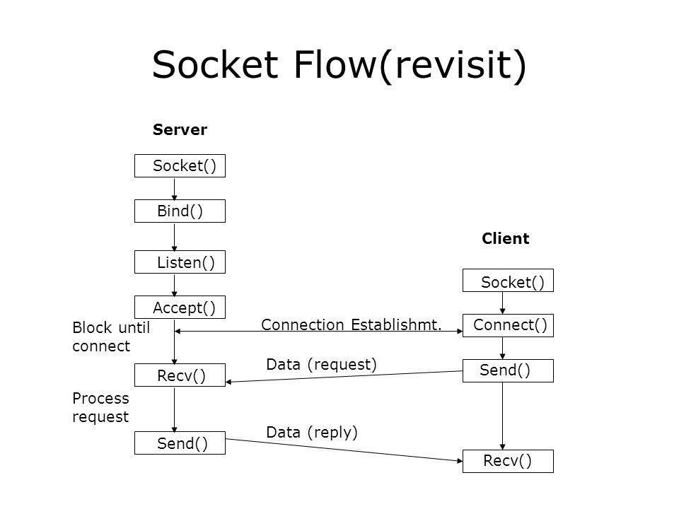 Socket Flow(revisit) Server Socket() Bind() Client Socket() Listen() Accept() Recv() Send() Connect() Send() Recv() Block until connect Process request Connection Establishmt.