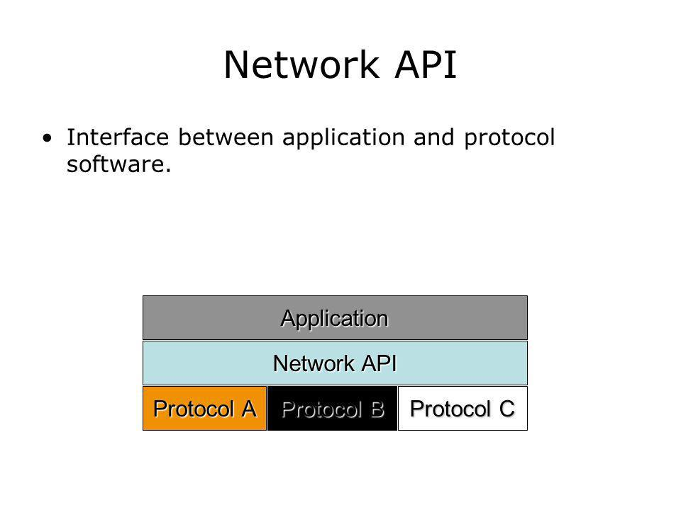 Network API Interface between application and protocol software. Application Network API Protocol A Protocol B Protocol C